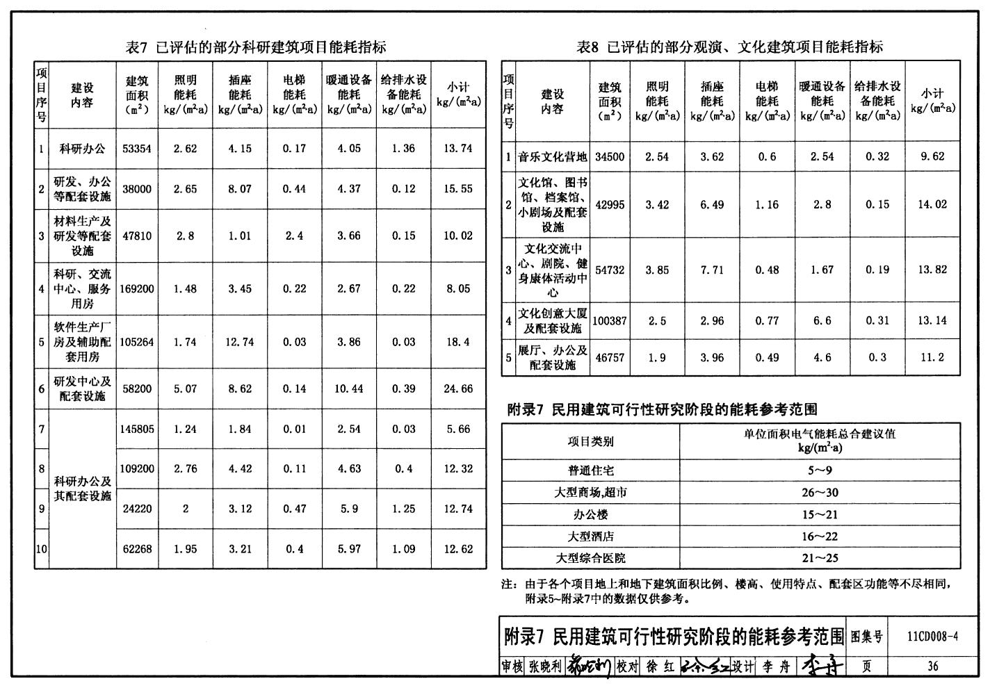 投资项目评估报告_固定资产投资项目节能评估报告表doc41页企
